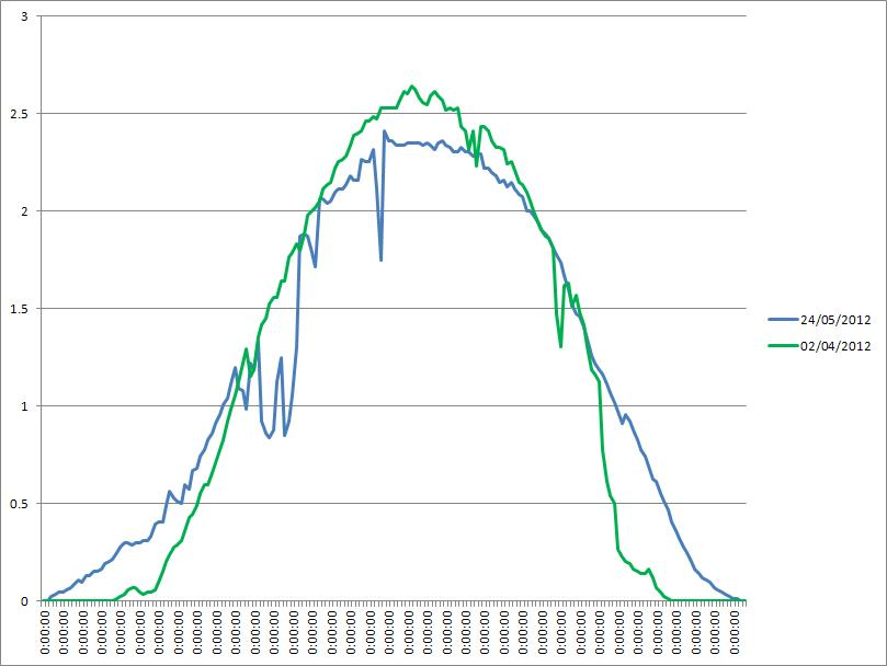 Effect of temperature on solar panel electricity output
